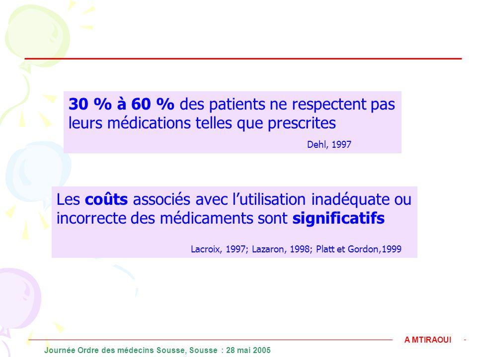 30 % à 60 % des patients ne respectent pas leurs médications telles que prescrites Dehl, 1997 Les coûts associés avec lutilisation inadéquate ou incor