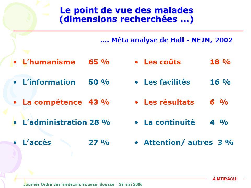 Le point de vue des malades (dimensions recherchées …) Lhumanisme 65 % Linformation50 % La compétence43 % Ladministration 28 % Laccès27 % Les coûts18