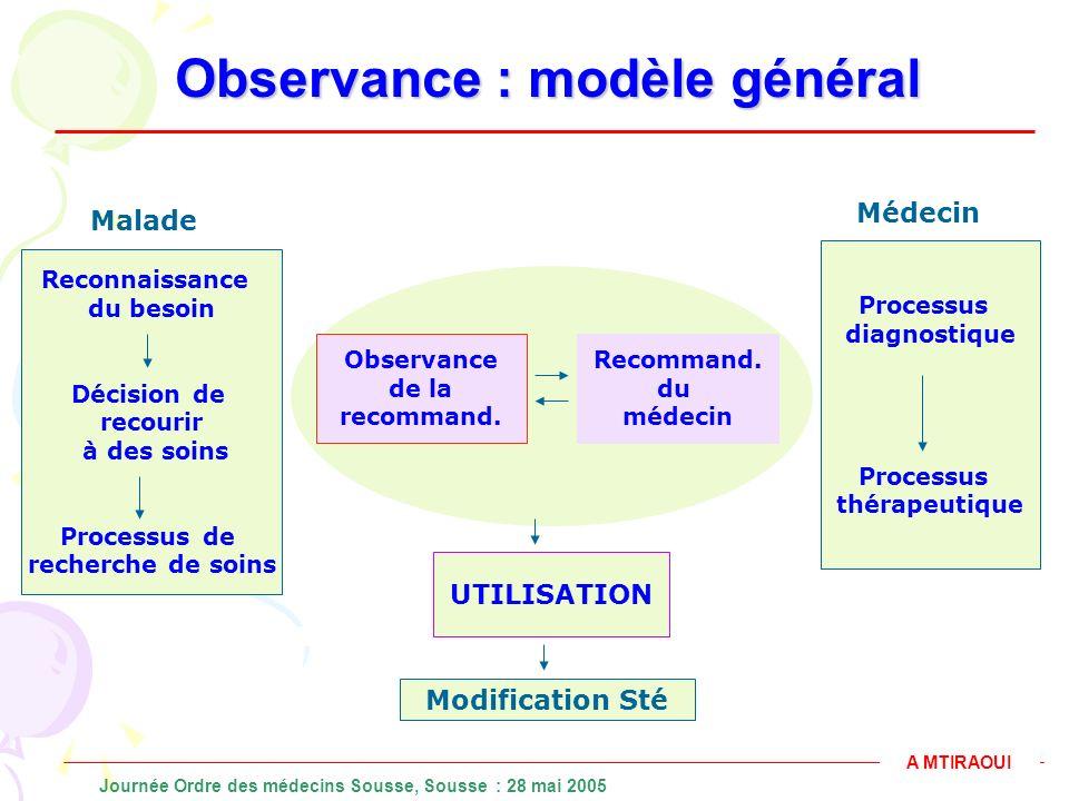 Observance : modèle général Processus diagnostique Processus thérapeutique Reconnaissance du besoin Décision de recourir à des soins Processus de rech