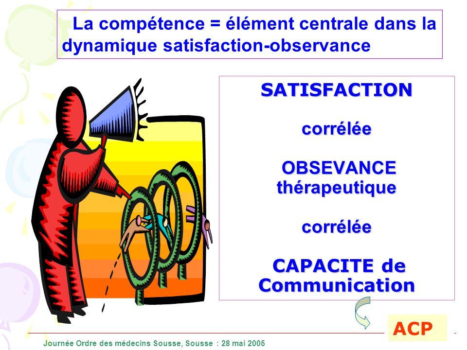 SATISFACTION corrélée OBSEVANCE thérapeutique corrélée CAPACITE de Communication La compétence = élément centrale dans la dynamique satisfaction-obser