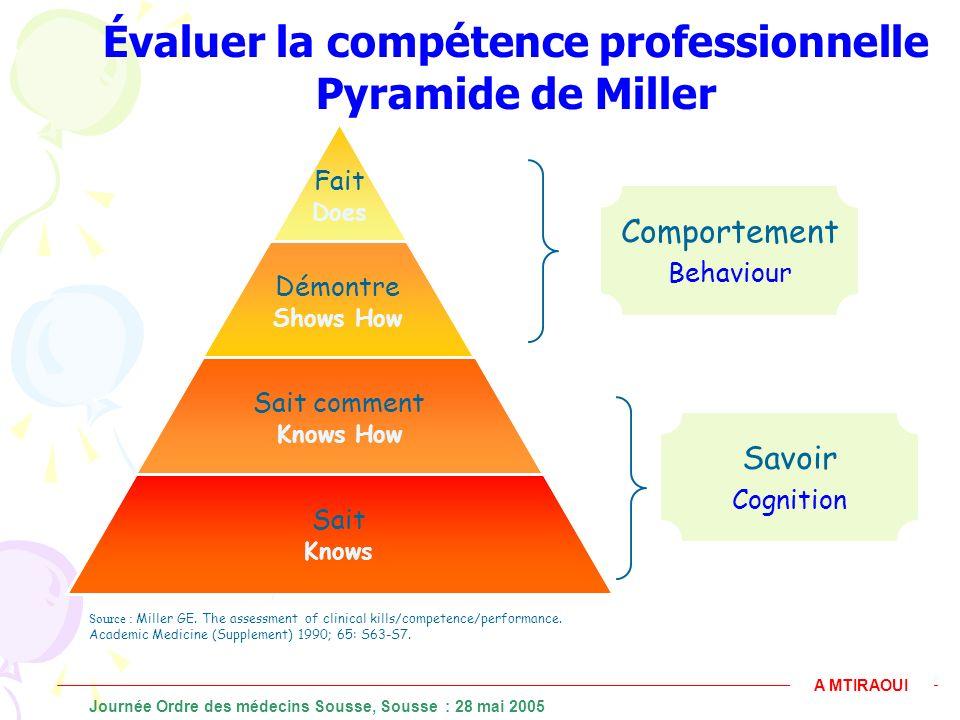 Évaluer la compétence professionnelle Pyramide de Miller Fait Does Démontre Shows How Sait comment Knows How Sait Knows Source : Miller GE. The assess