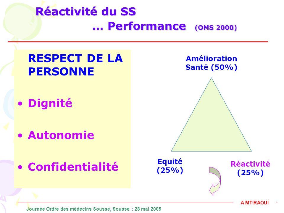 Réactivité du SS … Performance (OMS 2000) RESPECT DE LA PERSONNE Dignité Autonomie Confidentialité A MTIRAOUI Journée Ordre des médecins Sousse, Souss