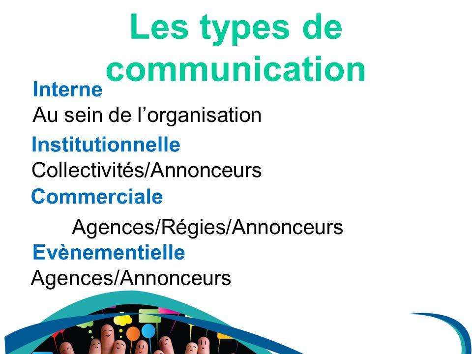 Les types de communication Commerciale Agences/Régies/Annonceurs Institutionnelle Collectivités/Annonceurs Interne Au sein de lorganisation Evènementi