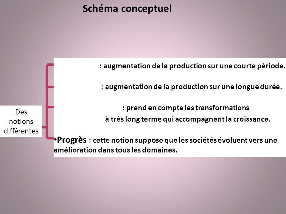 Schéma conceptuel Des notions différentes Expansion : augmentation de la production sur une courte période. Croissance : augmentation de la production