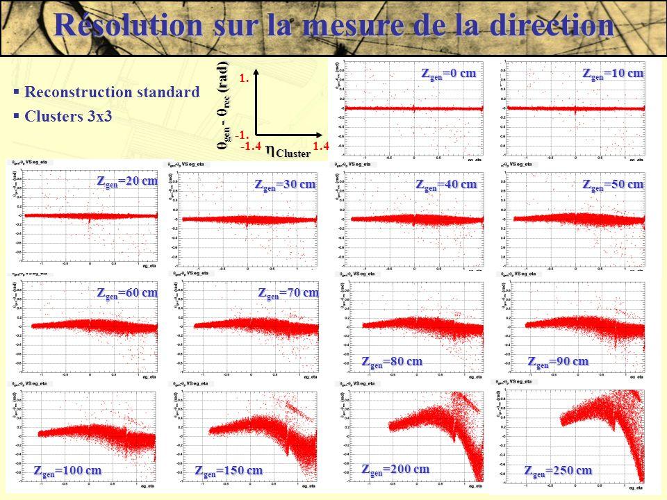 Damien Prieur - LAPP - JJC 200311 Z gen =60 cm Z gen =10 cm Z gen =20 cm Z gen =30 cm Z gen =50 cm Z gen =0 cm Z gen =100 cm Z gen =40 cm Z gen =70 cm