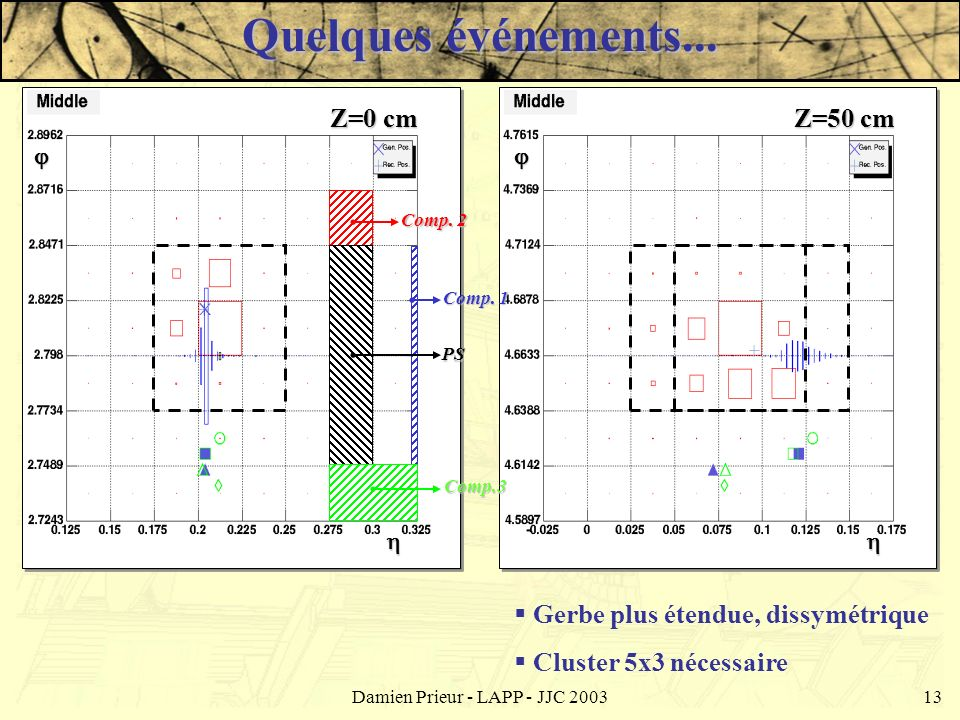 Damien Prieur - LAPP - JJC 200313 Z=50 cm Comp. 2 Comp. 1 PS Comp.3 Z=0 cm Quelques événements... Gerbe plus étendue, dissymétrique Cluster 5x3 nécess