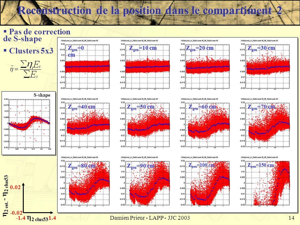 Damien Prieur - LAPP - JJC 200314 Z gen =0 cm Z gen =10 cm Z gen =20 cm Z gen =30 cm Z gen =40 cm Z gen =50 cm Z gen =60 cm Z gen =70 cm Z gen =80 cm