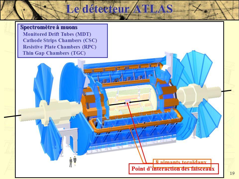 Damien Prieur - LAPP - JJC 200319 Caractéristique du détecteur Longueur: 44 m, Diamètre: 22 m Poids: 7000 t Le détecteur ATLAS Détecteurs internes Dét