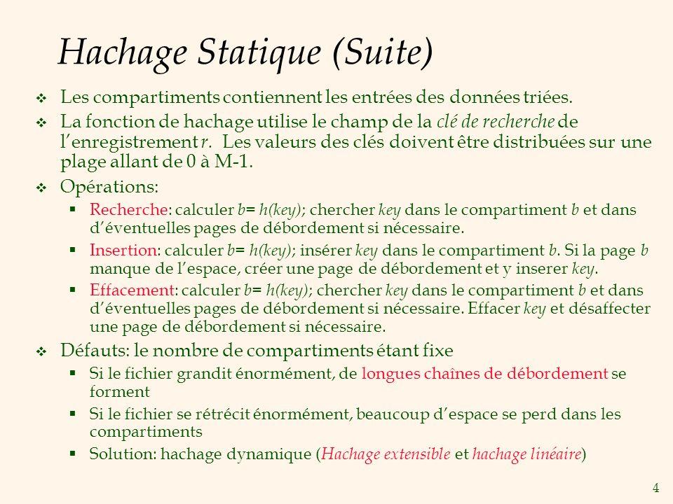4 Hachage Statique (Suite) Les compartiments contiennent les entrées des données triées.