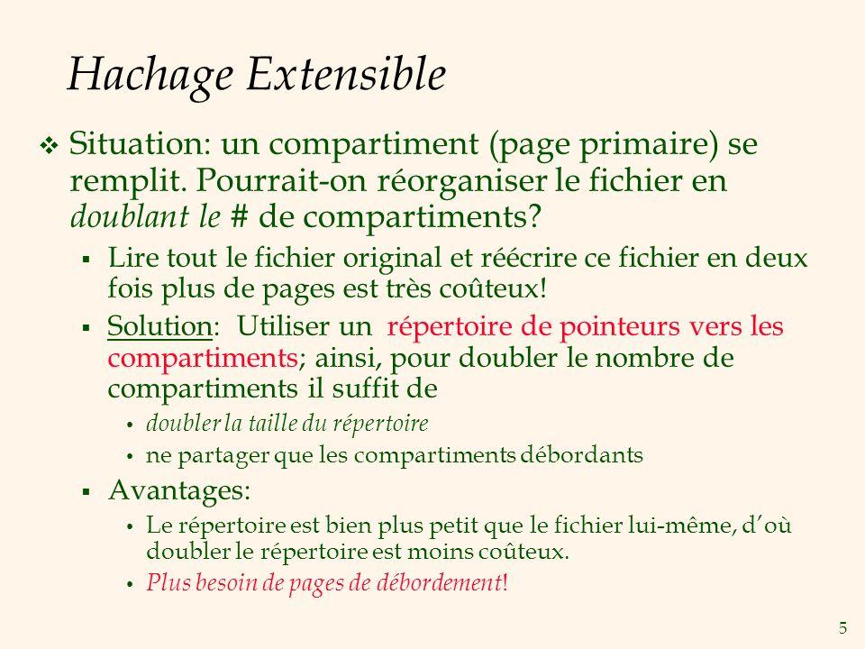 5 Hachage Extensible Situation: un compartiment (page primaire) se remplit.