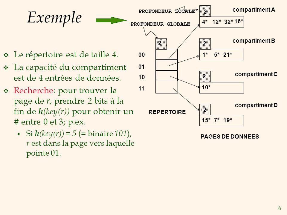 6 Exemple Le répertoire est de taille 4.La capacité du compartiment est de 4 entrées de données.