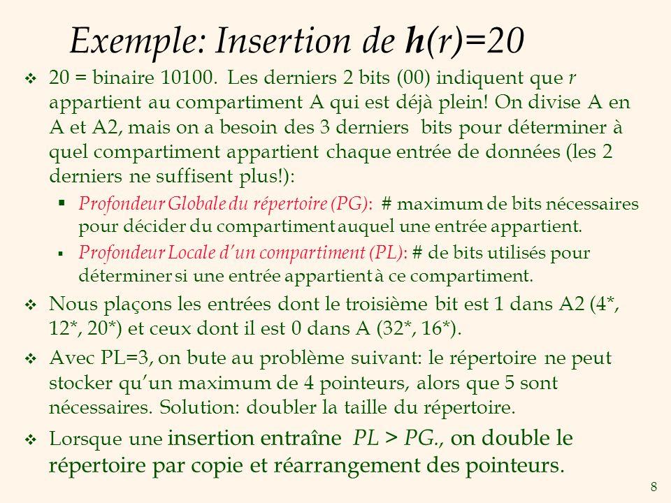 8 Exemple: Insertion de h (r)=20 20 = binaire 10100.