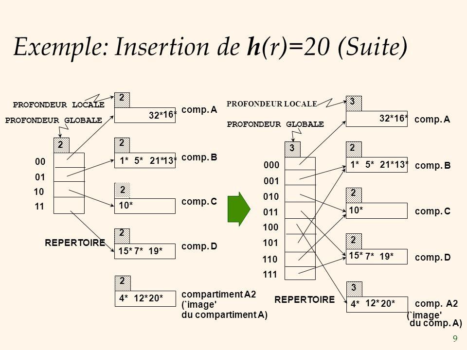 9 Exemple: Insertion de h (r)=20 (Suite) 20* 00 01 10 11 2 2 2 2 PROFONDEUR LOCALE 2 2 REPERTOIRE PROFONDEUR GLOBALE comp.