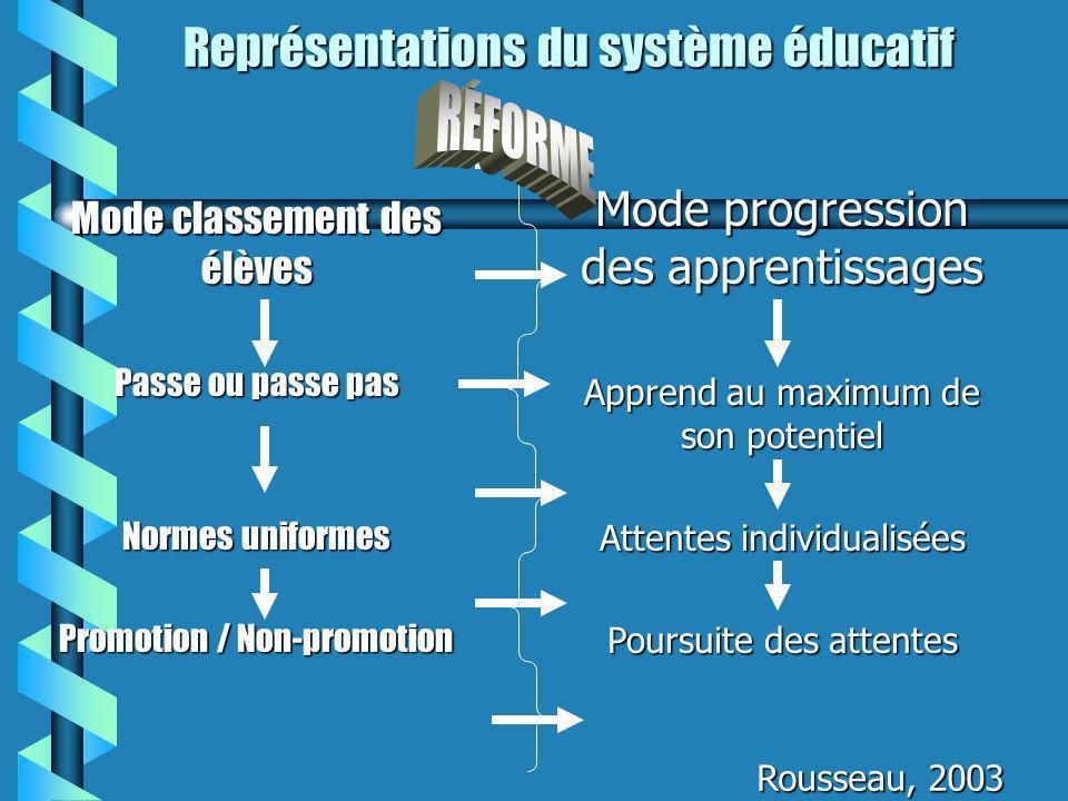 Représentations du système éducatif Mode classement des élèves Passe ou passe pas Normes uniformes Promotion / Non-promotion Mode progression des appr