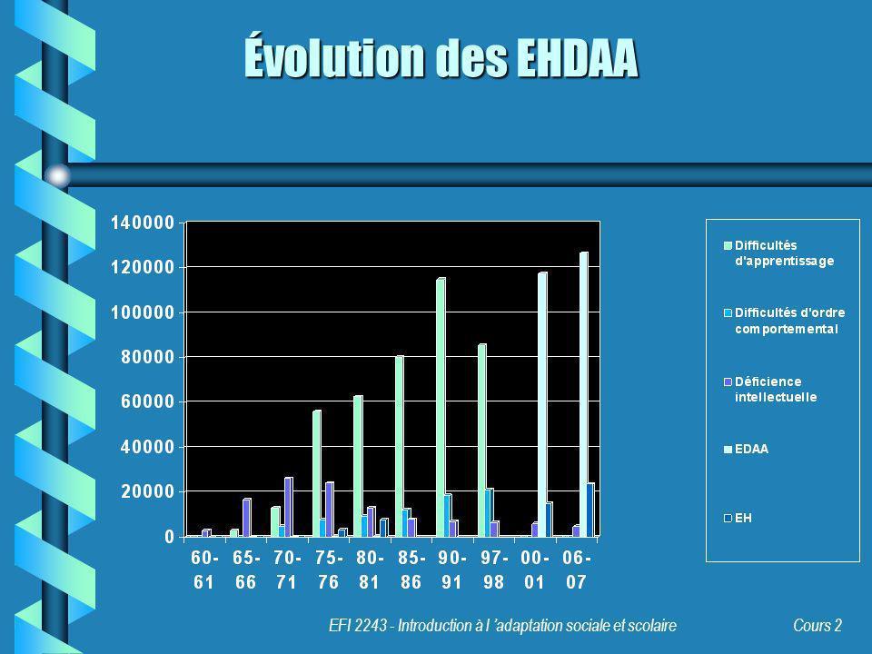 EFI 2243 - Introduction à l adaptation sociale et scolaire Cours 2 Évolution des EHDAA