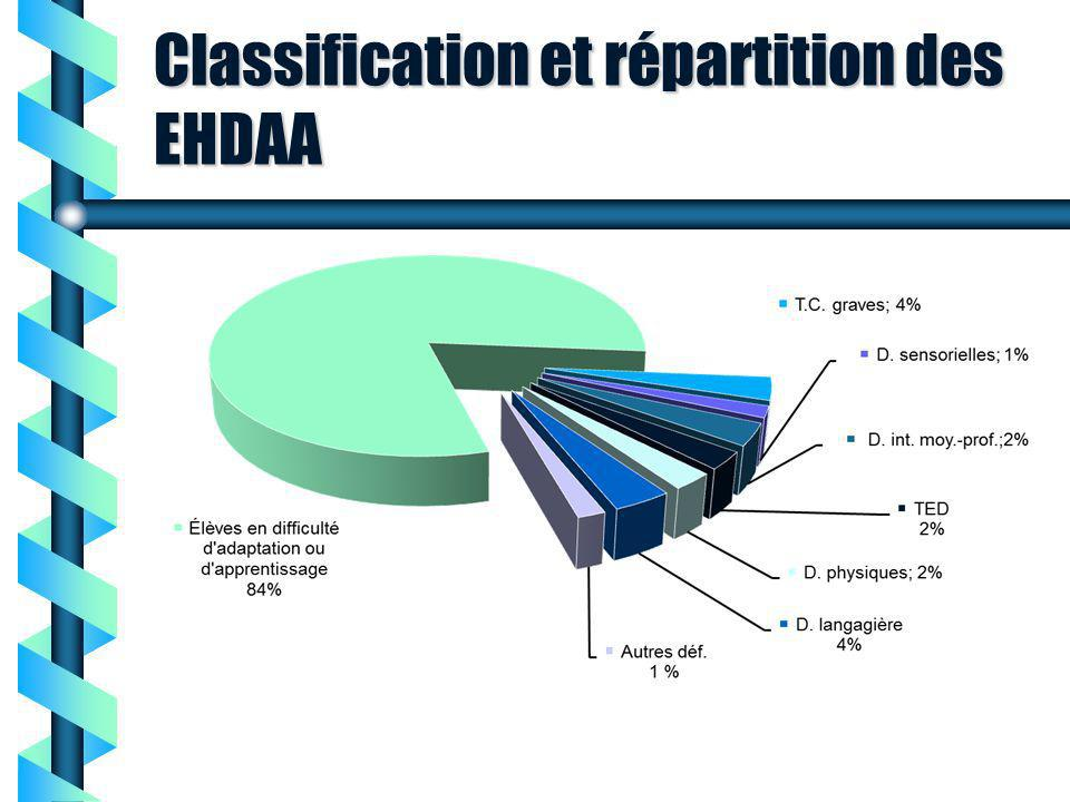EFI 2243 - Introduction à l adaptation sociale et scolaire Cours 2 Classification et répartition des EHDAA