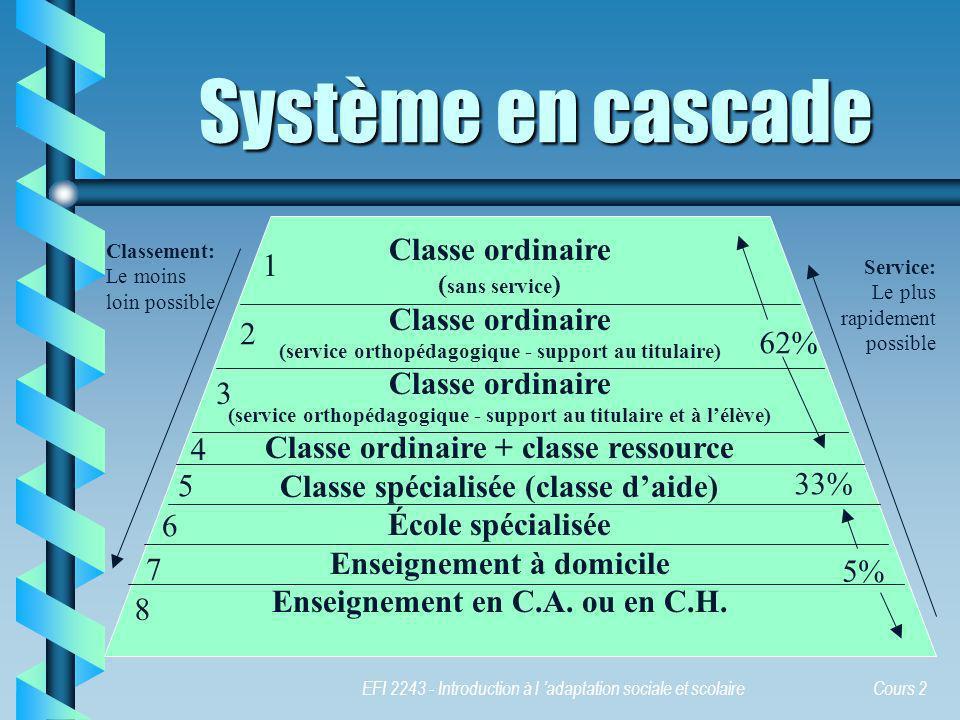 EFI 2243 - Introduction à l adaptation sociale et scolaire Cours 2 Classe ordinaire ( sans service ) Classe ordinaire (service orthopédagogique - supp