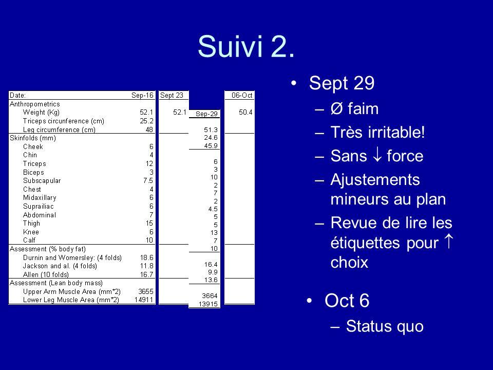 Suivi 2. Sept 29 –Ø faim –Très irritable! –Sans force –Ajustements mineurs au plan –Revue de lire les étiquettes pour choix Oct 6 –Status quo