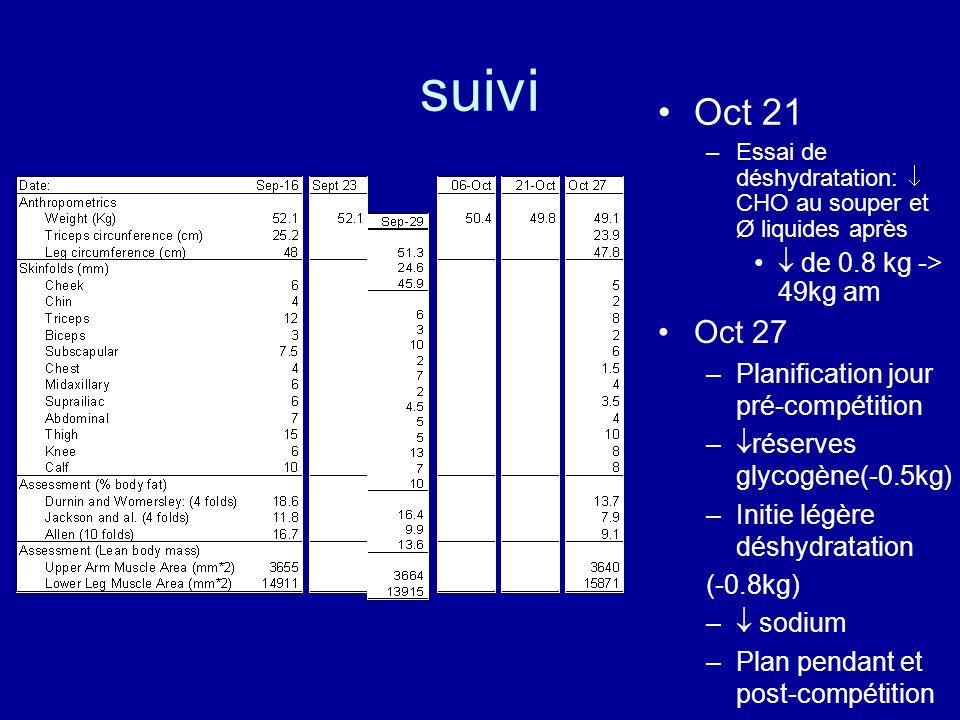suivi Oct 21 –Essai de déshydratation: CHO au souper et Ø liquides après de 0.8 kg -> 49kg am Oct 27 –Planification jour pré-compétition – réserves gl