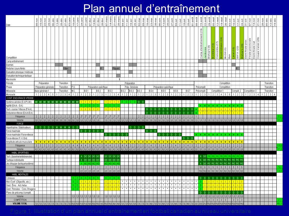 Plan annuel dentraînement Figure 1. Illustration dun plan annuel dentraînement en football canadien au niveau universitaire
