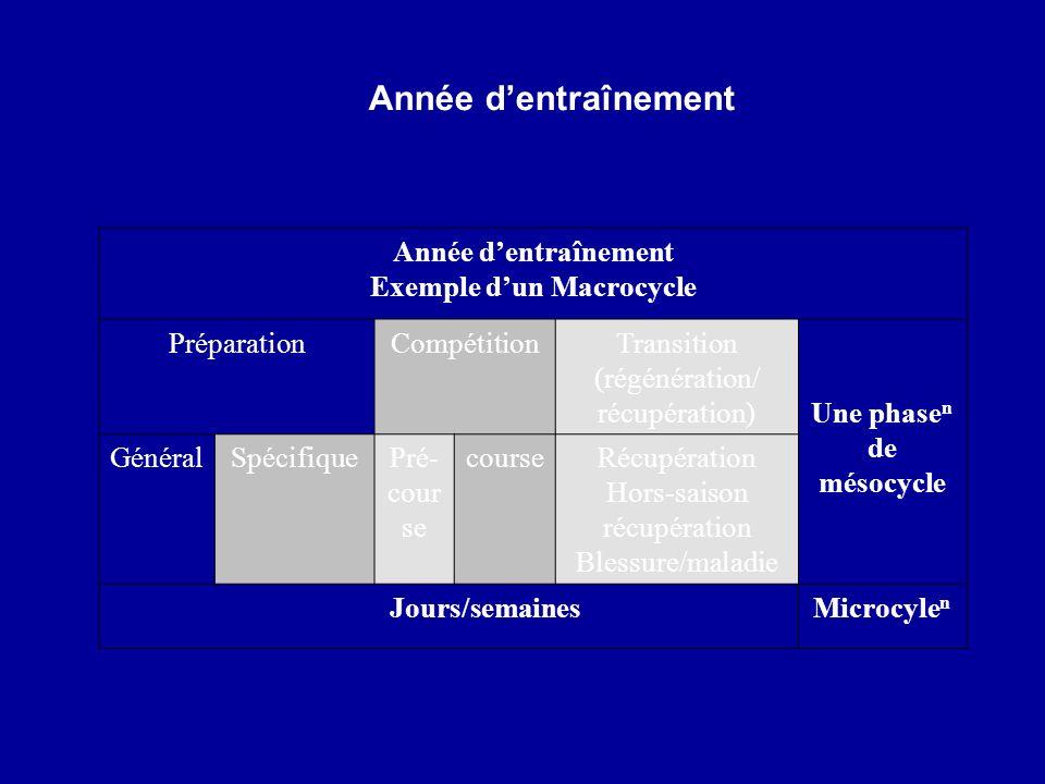 Année dentraînement Exemple dun Macrocycle PréparationCompétitionTransition (régénération/ récupération)Une phase n de mésocycle GénéralSpécifiquePré-