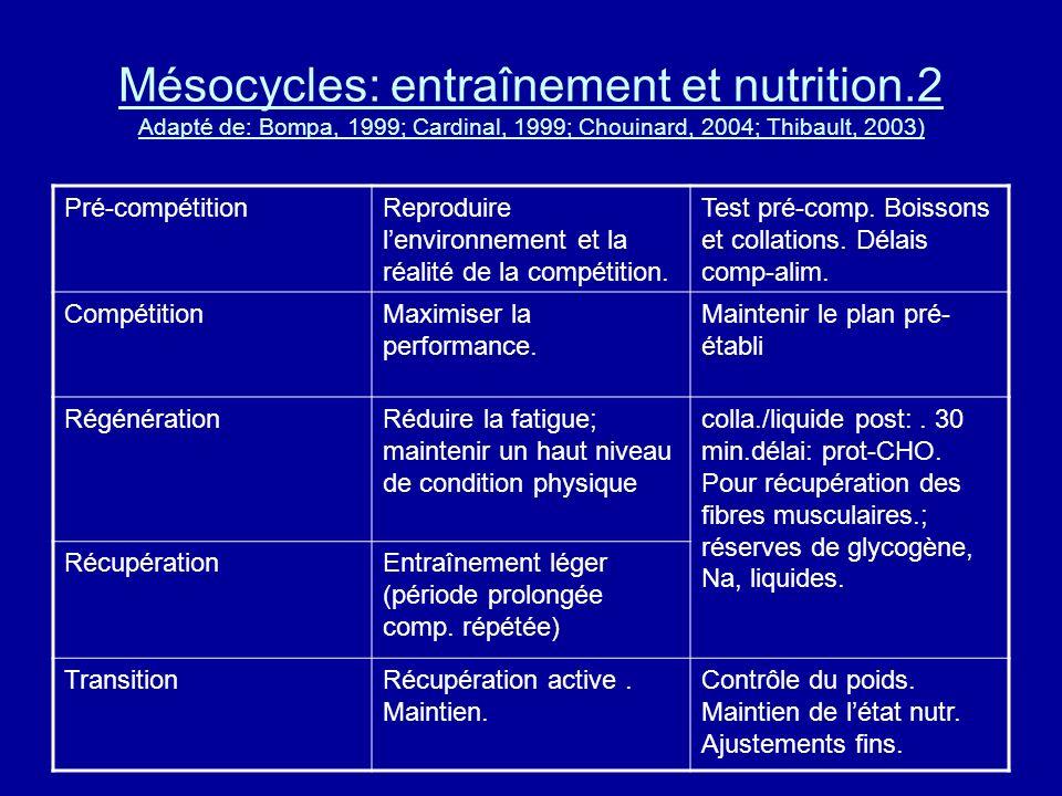 Mésocycles: entraînement et nutrition.2 Adapté de: Bompa, 1999; Cardinal, 1999; Chouinard, 2004; Thibault, 2003) Pré-compétitionReproduire lenvironnem