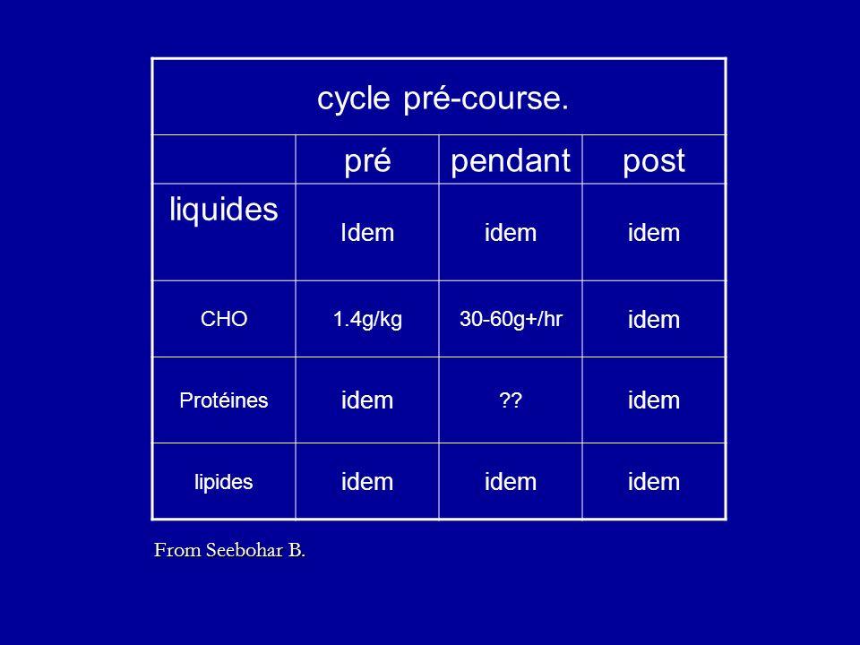 cycle pré-course. prépendantpost liquides Idemidem CHO1.4g/kg30-60g+/hr idem Protéines idem ?? idem lipides idem From Seebohar B.