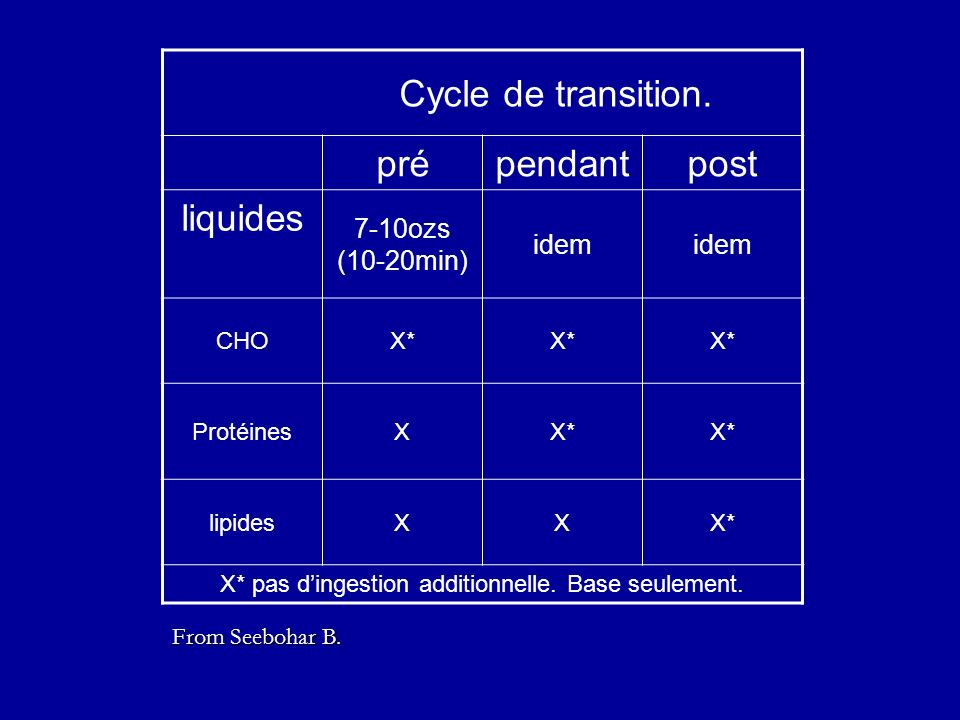 Cycle de transition. prépendantpost liquides 7-10ozs (10-20min) idem CHOX* ProtéinesXX* lipidesXXX* X* pas dingestion additionnelle. Base seulement. F