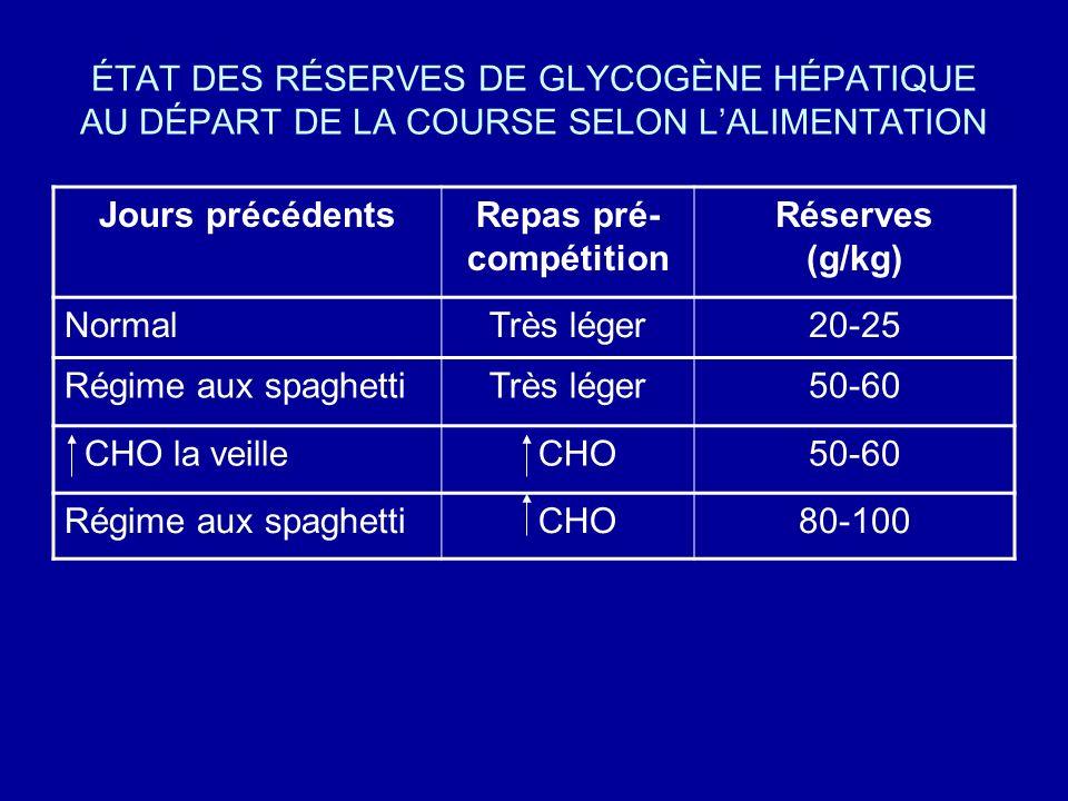 ÉTAT DES RÉSERVES DE GLYCOGÈNE HÉPATIQUE AU DÉPART DE LA COURSE SELON LALIMENTATION Jours précédentsRepas pré- compétition Réserves (g/kg) NormalTrès