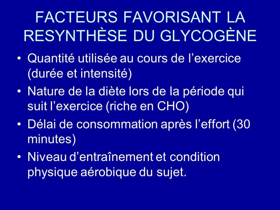 FACTEURS FAVORISANT LA RESYNTHÈSE DU GLYCOGÈNE Quantité utilisée au cours de lexercice (durée et intensité) Nature de la diète lors de la période qui