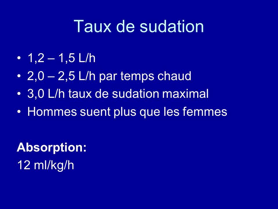 Taux de sudation 1,2 – 1,5 L/h 2,0 – 2,5 L/h par temps chaud 3,0 L/h taux de sudation maximal Hommes suent plus que les femmes Absorption: 12 ml/kg/h