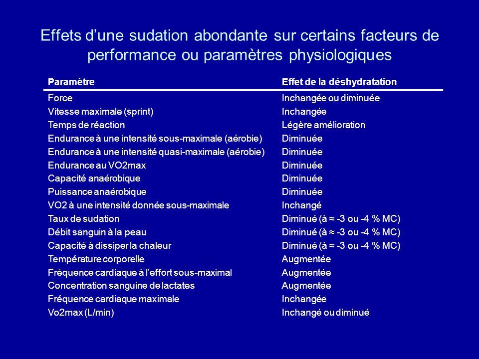 Effets dune sudation abondante sur certains facteurs de performance ou paramètres physiologiques ParamètreEffet de la déshydratation Force Vitesse max