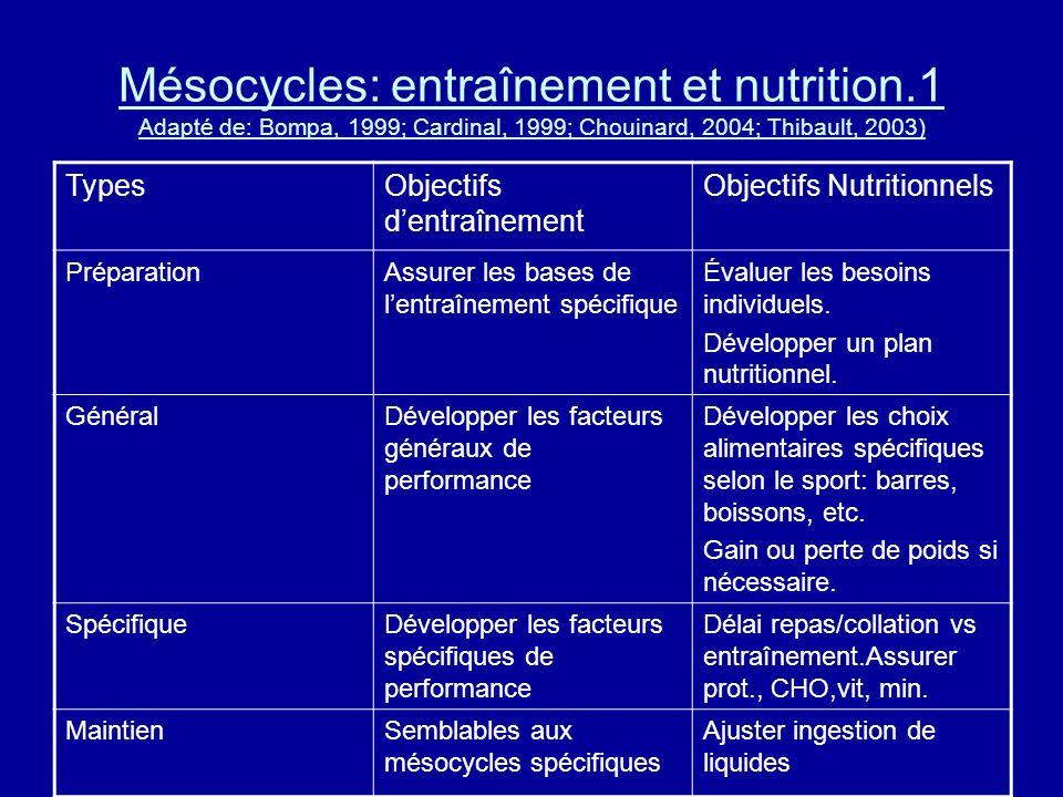 Mésocycles: entraînement et nutrition.1 Adapté de: Bompa, 1999; Cardinal, 1999; Chouinard, 2004; Thibault, 2003) TypesObjectifs dentraînement Objectif