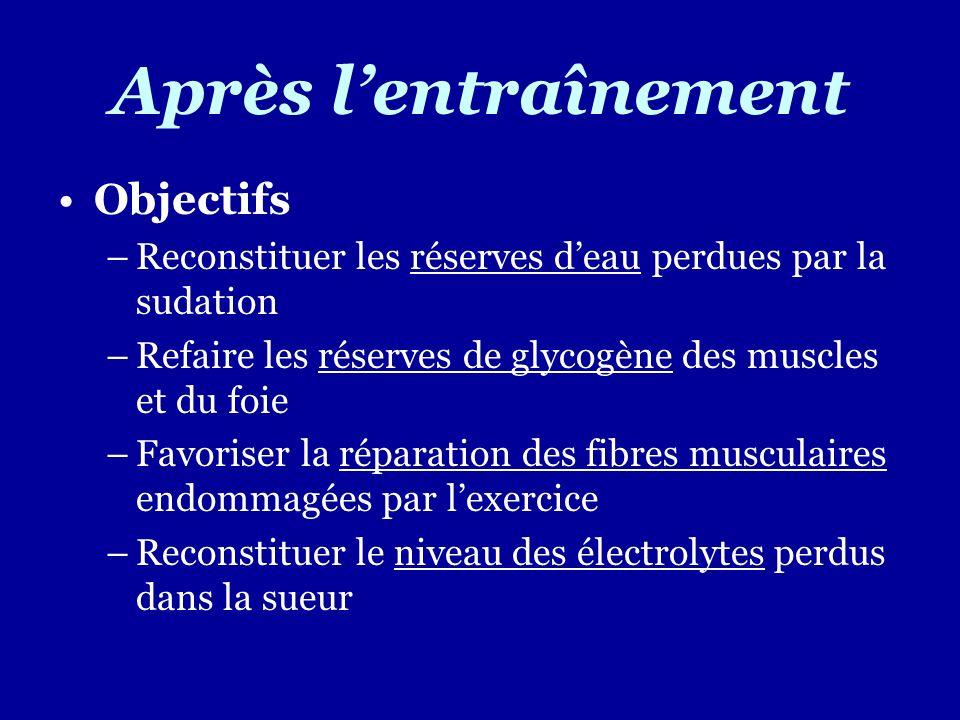 Après lentraînement Objectifs –Reconstituer les réserves deau perdues par la sudation –Refaire les réserves de glycogène des muscles et du foie –Favor