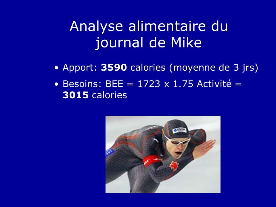 Apport: 3590 calories (moyenne de 3 jrs) Besoins: BEE = 1723 x 1.75 Activité = 3015 calories Analyse alimentaire du journal de Mike