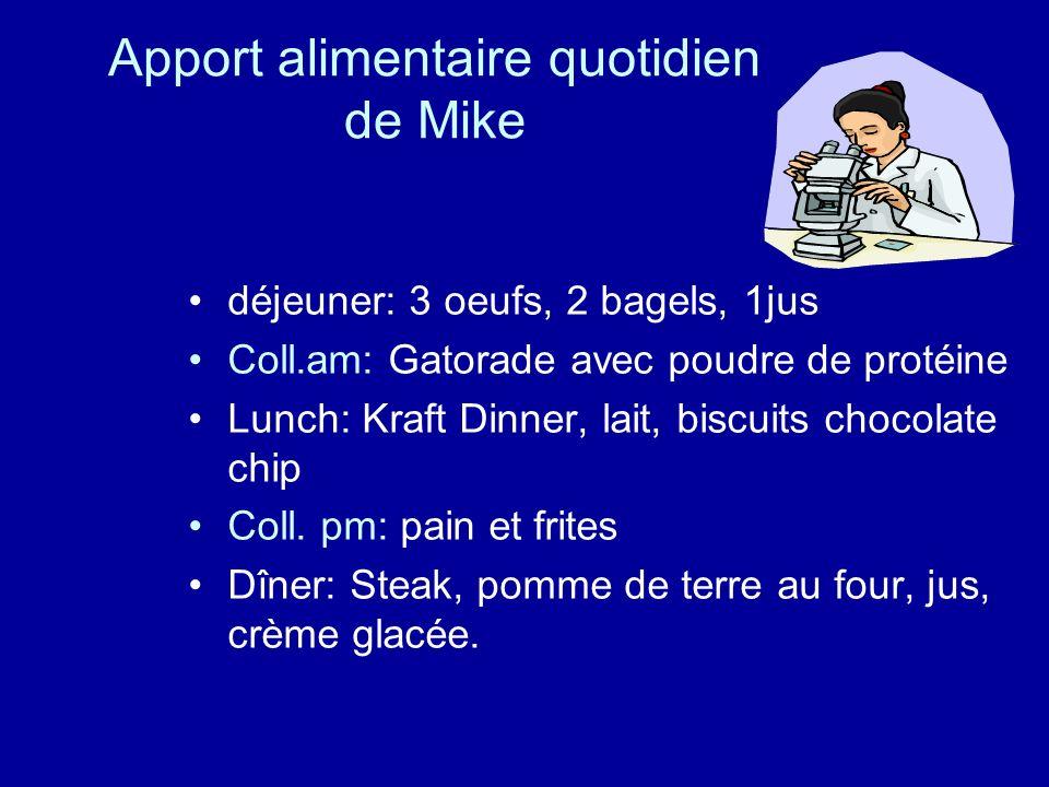 Apport alimentaire quotidien de Mike déjeuner: 3 oeufs, 2 bagels, 1jus Coll.am: Gatorade avec poudre de protéine Lunch: Kraft Dinner, lait, biscuits c