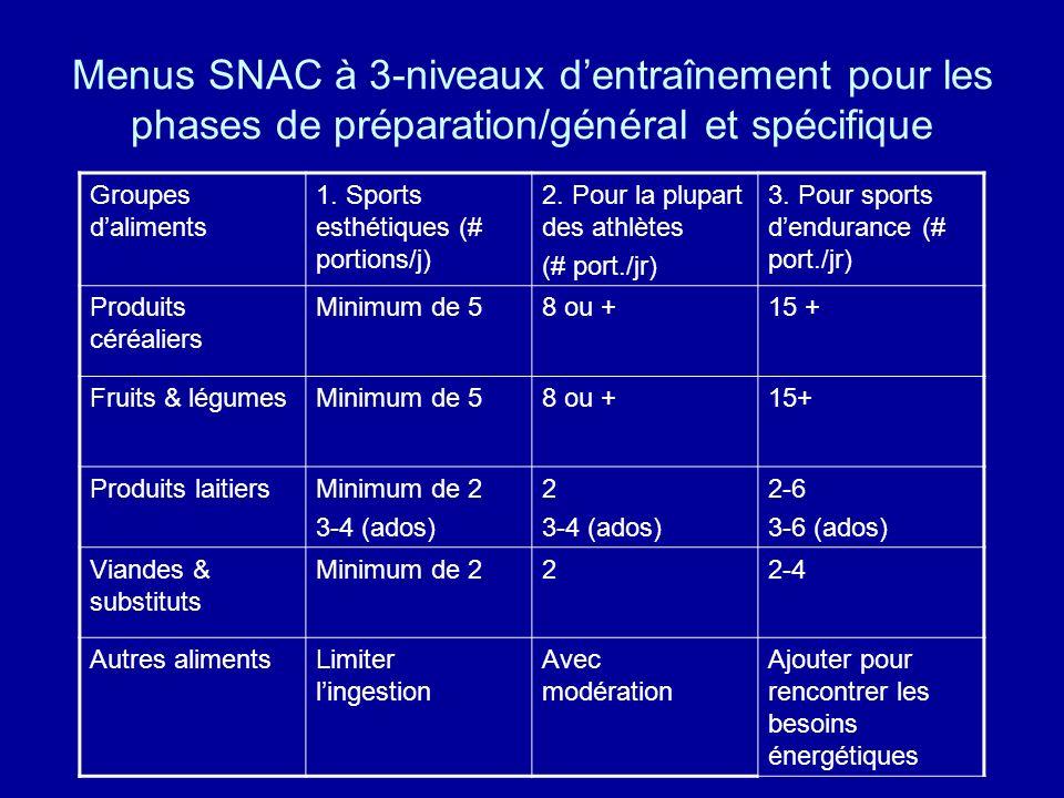 Menus SNAC à 3-niveaux dentraînement pour les phases de préparation/général et spécifique Groupes daliments 1. Sports esthétiques (# portions/j) 2. Po