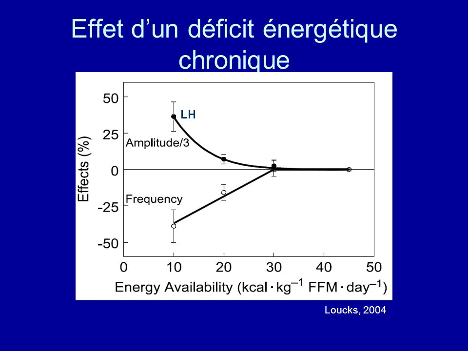Effet dun déficit énergétique chronique Loucks, 2004 LH