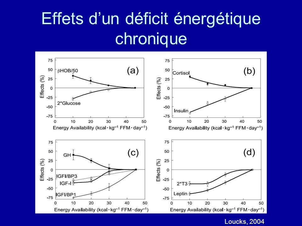 Effets dun déficit énergétique chronique Loucks, 2004