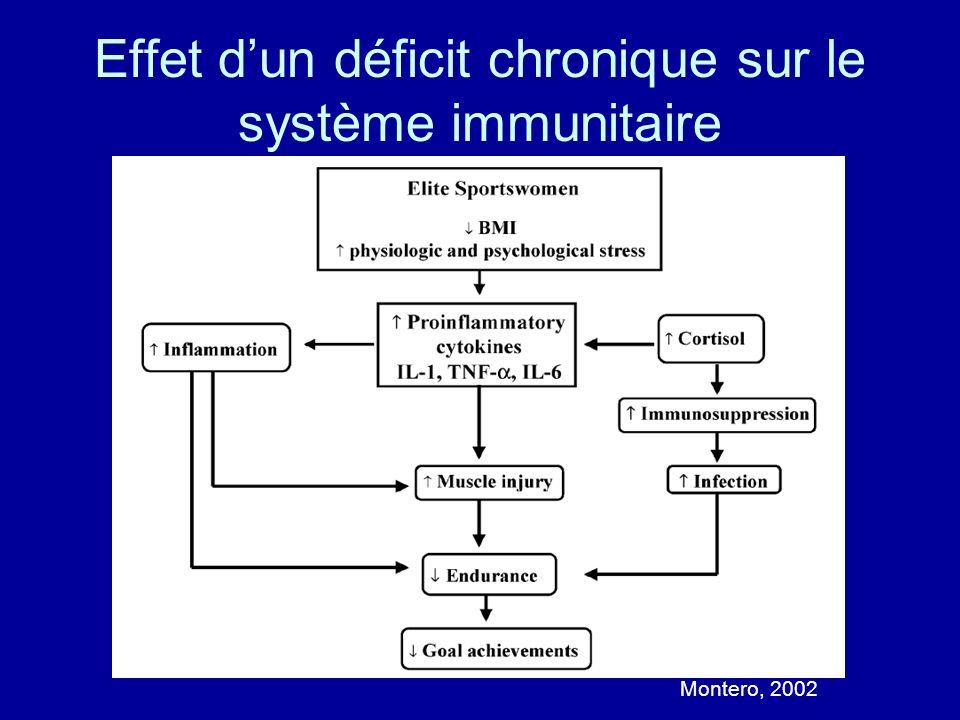 Effet dun déficit chronique sur le système immunitaire Montero, 2002