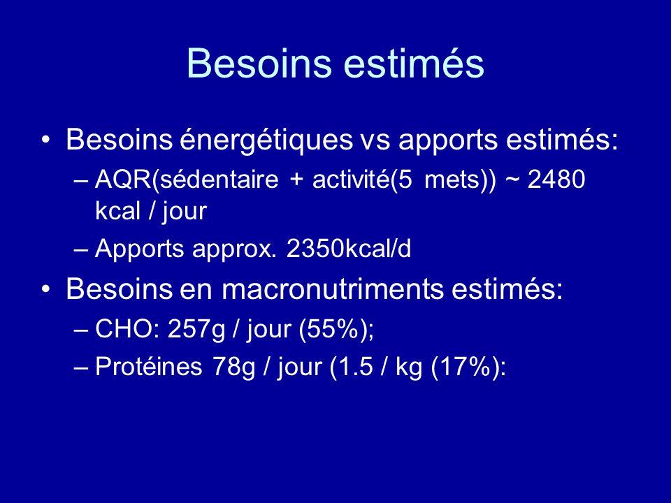 Besoins estimés Besoins énergétiques vs apports estimés: –AQR(sédentaire + activité(5 mets)) ~ 2480 kcal / jour –Apports approx. 2350kcal/d Besoins en