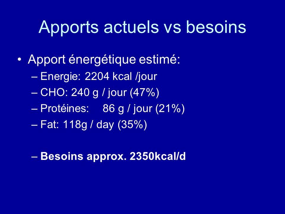 Apports actuels vs besoins Apport énergétique estimé: –Energie: 2204 kcal /jour –CHO: 240 g / jour (47%) –Protéines: 86 g / jour (21%) –Fat: 118g / da