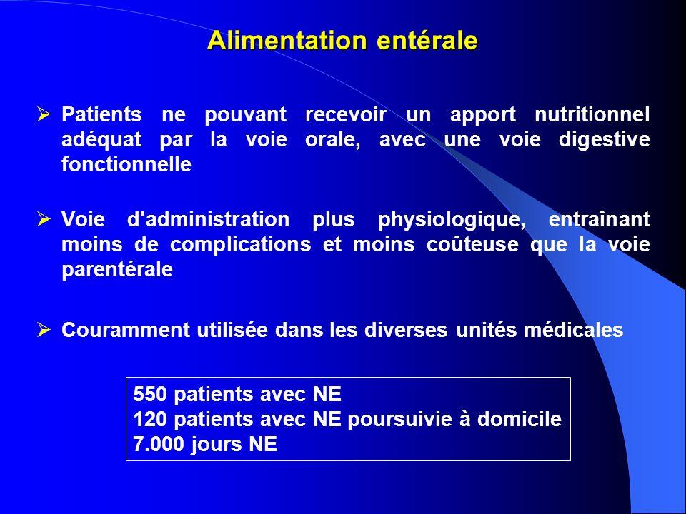 Interaction médicaments - sonde de gavage Diphantoïneadhérence à la sonde Tegretoldiminution de labsorption (monitoring des conc.