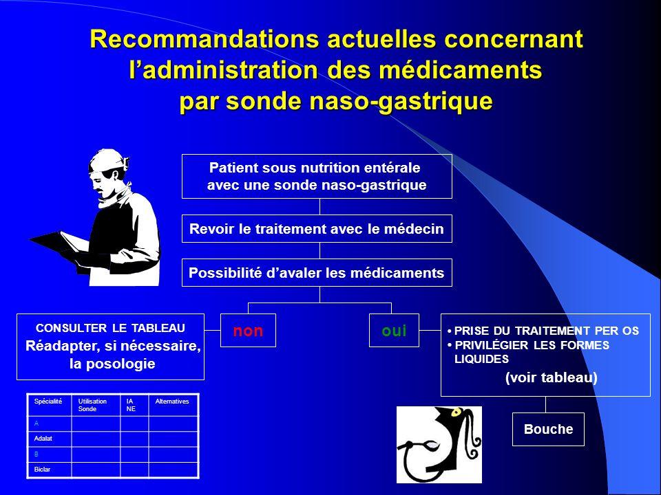Recommandations actuelles concernant ladministration des médicaments par sonde naso-gastrique Patient sous nutrition entérale avec une sonde naso-gast