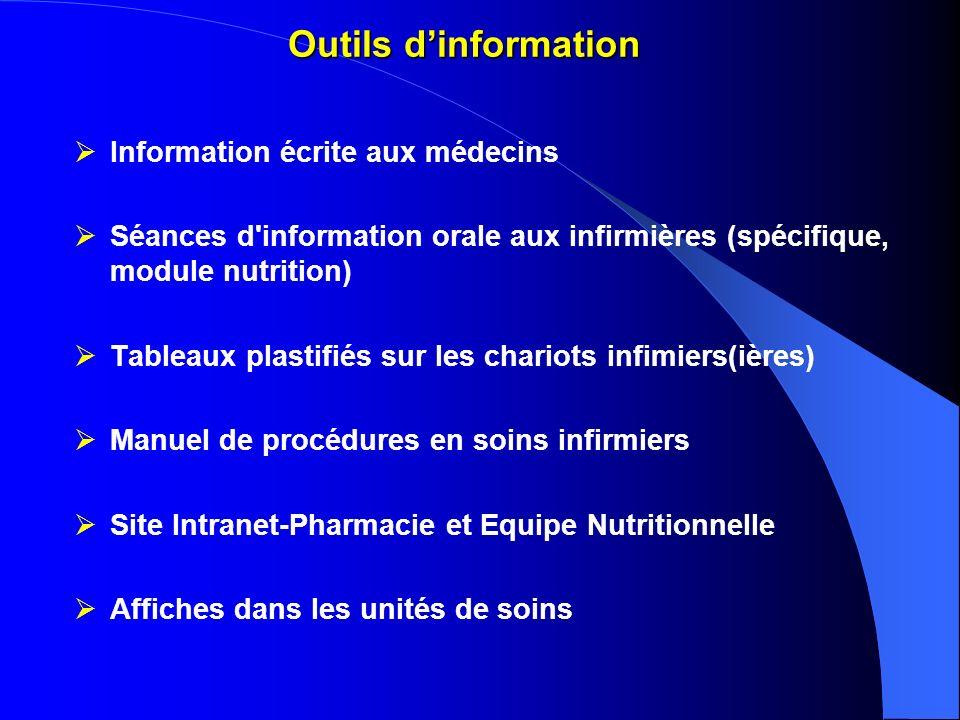 Outils dinformation Information écrite aux médecins Séances d'information orale aux infirmières (spécifique, module nutrition) Tableaux plastifiés sur