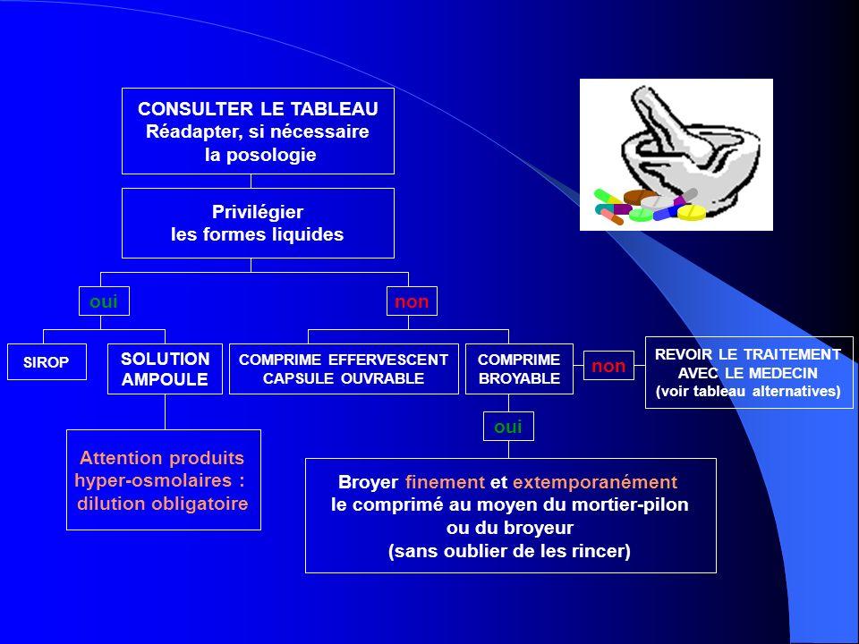 Médicaments à libération prolongée Adalat OrosRevoir le traitement avec le médecin comp.