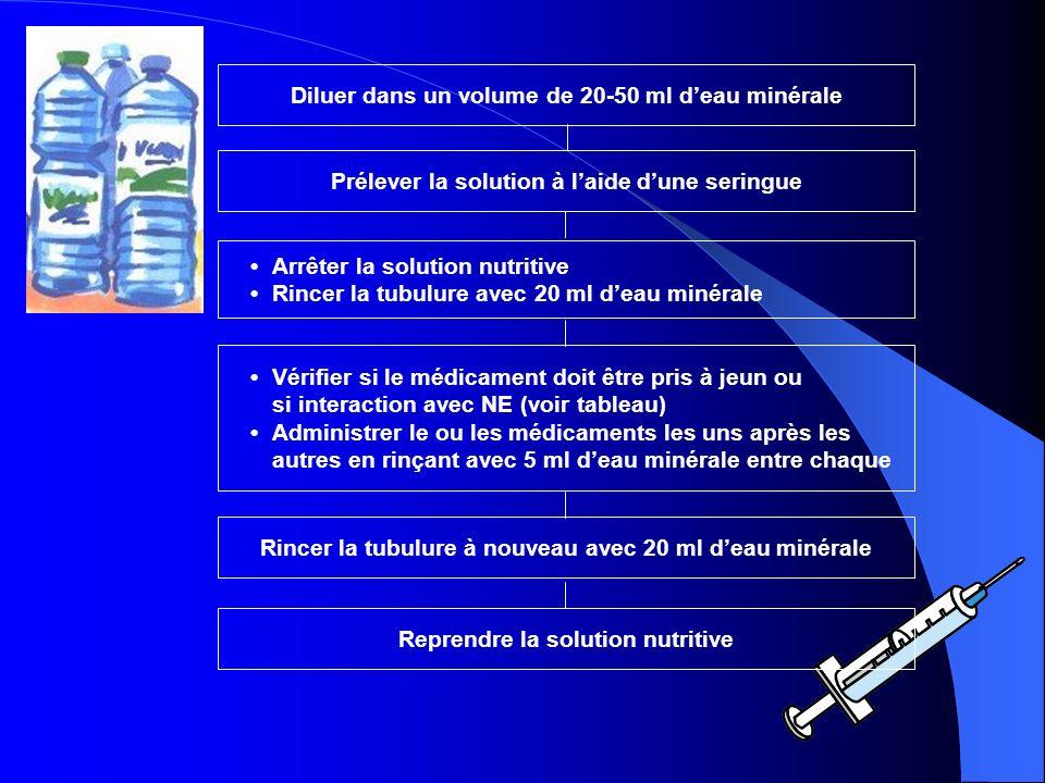 Diluer dans un volume de 20-50 ml deau minérale Prélever la solution à laide dune seringue Arrêter la solution nutritive Rincer la tubulure avec 20 ml