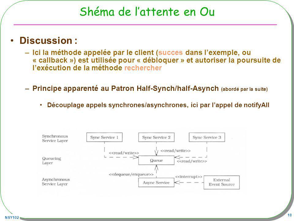 NSY102 18 Shéma de lattente en Ou Discussion : –Ici la méthode appelée par le client (succes dans lexemple, ou « callback ») est utilisée pour « débloquer » et autoriser la poursuite de lexécution de la méthode rechercher –Principe apparenté au Patron Half-Synch/half-Asynch (abordé par la suite) Découplage appels synchrones/asynchrones, ici par lappel de notifyAll
