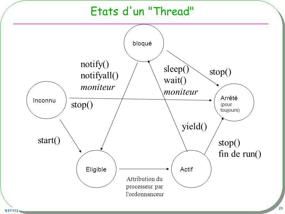 NSY102 29 Etats d un Thread Arrêté (pour toujours) ActifEligible Inconnu start() stop() fin de run() Attribution du processeur par l ordonnanceur bloqué sleep() wait() moniteur stop() notify() notifyall() moniteur yield()