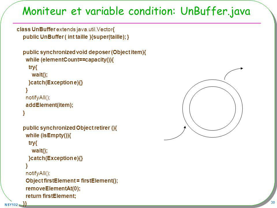 NSY102 30 Moniteur et variable condition: UnBuffer.java class UnBuffer extends java.util.Vector{ public UnBuffer ( int taille ){super(taille); } public synchronized void deposer (Object item){ while (elementCount==capacity()){ try{ wait(); }catch(Exception e){} } notifyAll(); addElement(item); } public synchronized Object retirer (){ while (isEmpty()){ try{ wait(); }catch(Exception e){} } notifyAll(); Object firstElement = firstElement(); removeElementAt(0); return firstElement; }}